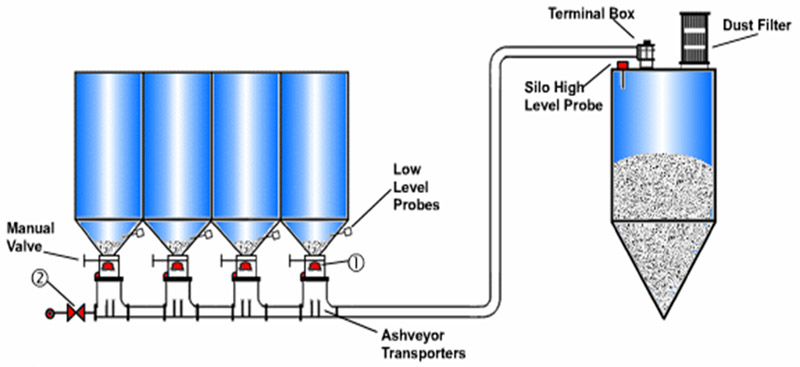 Ash Conveyor Systems - 1. System at Rest