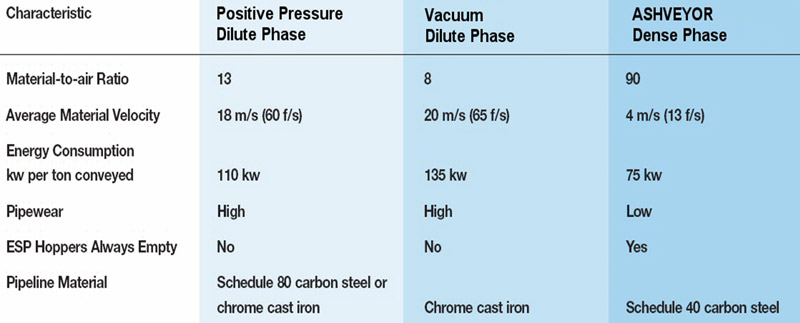 dilute phase conveying vs ash conveyor system