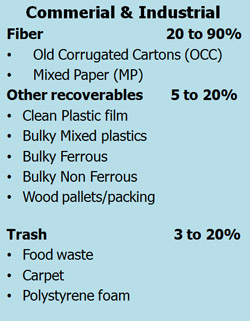 commercial industrial waste that can be recycled