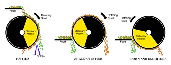 drum magnet recycling feed diagrams