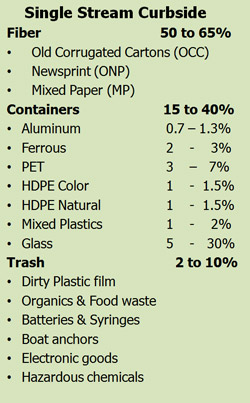 home products and waste that can be recycled