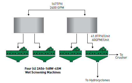 4 screening machines for wet silica sand