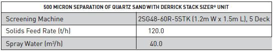 500 Micron Separation of Quartz Sand using Stack Sizer