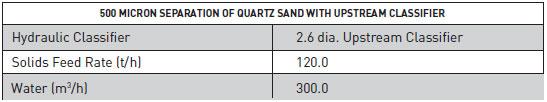500 Micron Separation of Quartz Sand using Upstream Classifier