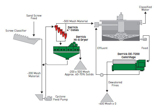 aggregate plant quarry flow sheet for dewatering slurry