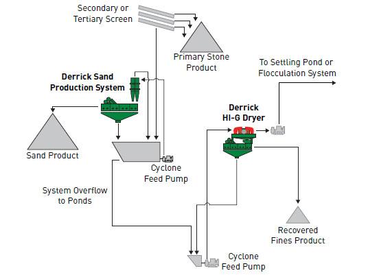 Asphalt Sand Production System Dewatering