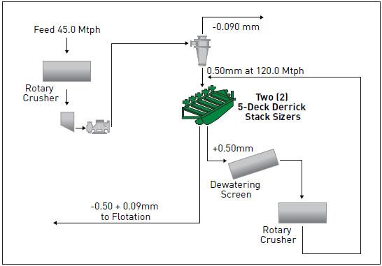 High Efficiency Quartz Sand Classification Process