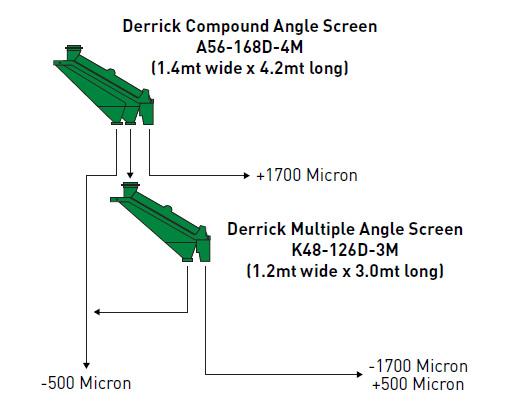 Compound Angle Screen