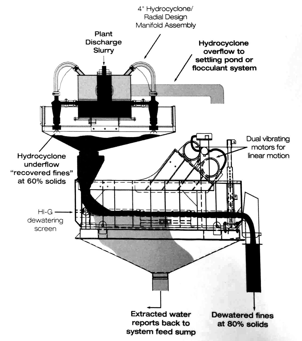 how a wastewater processing system works for aggregate and sand processing plants