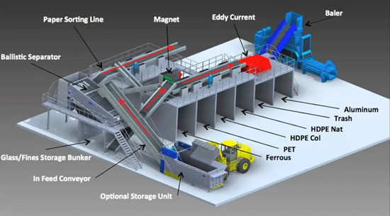 Single Stream Recycling System Equipment - System Diagram