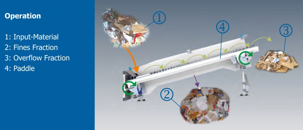 How an OCC Screen works in a recycling system