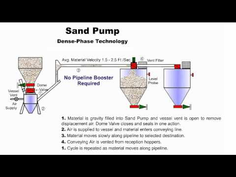 Sand Pump & System for Reuse of Foundry Sand 2