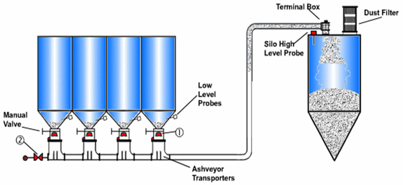 Ash Conveyor Systems - 6. System Conveying