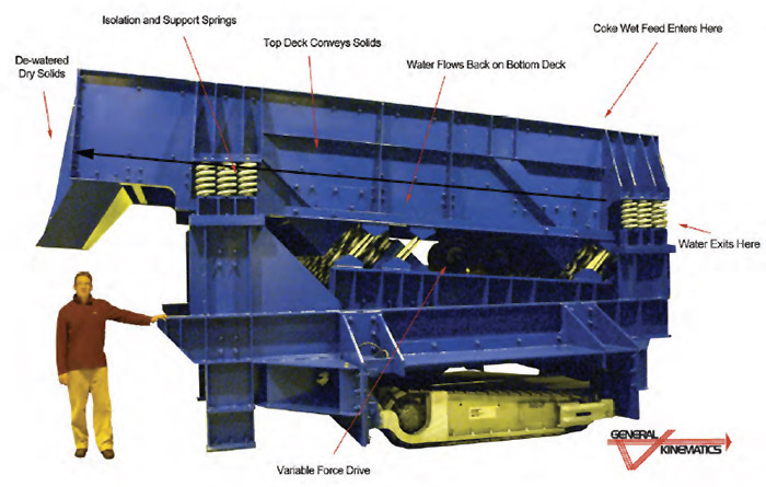 Dewatering System Features & Components
