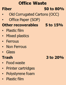 office waste that can be recycled