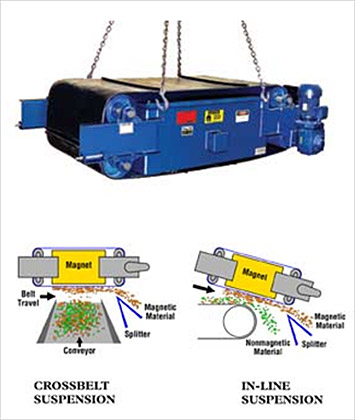 Wire Recycling using Self Cleaning Magnet