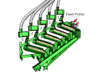 five feed points for stack sizer wet screen