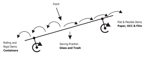 Ballistic Separator Sorting Process for Cleaner Recycled Paper