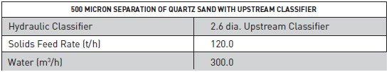 500 Micron Separation of Quartz Sand using Upstream Classifier