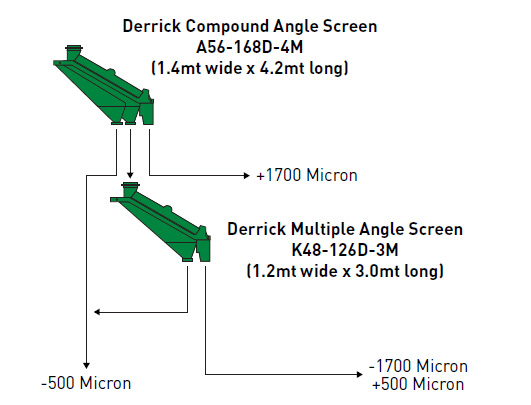 Compound Angle Screen