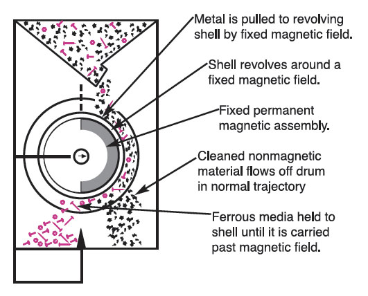 how a magnetic drum separator works