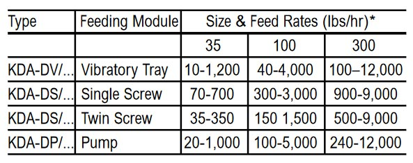 Gravimetric Feeder Feed Rates
