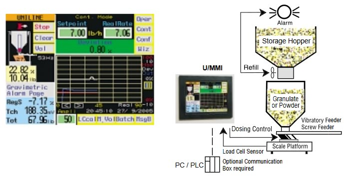 Vibratory Feeder Control System Interface