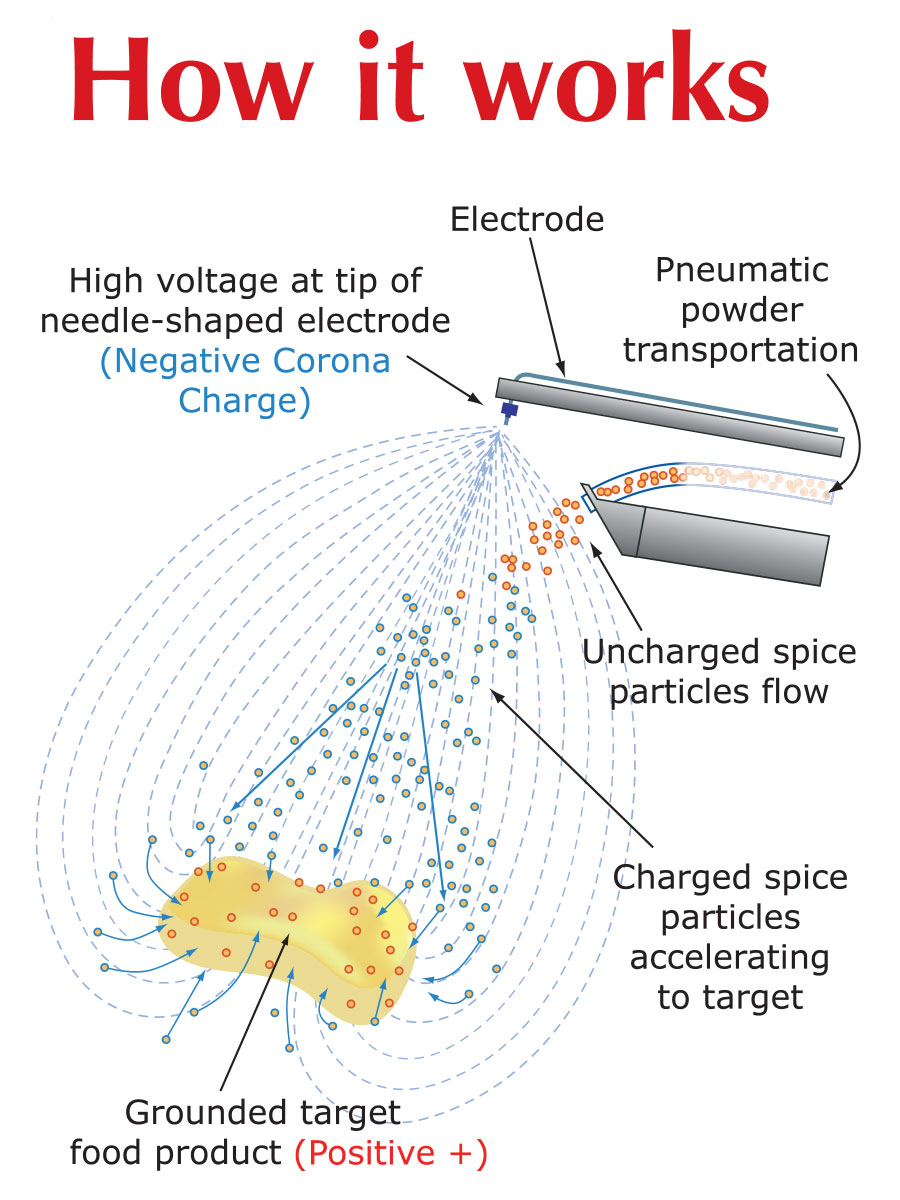 How Coating Peanuts and Foods Using Electrostatics Works