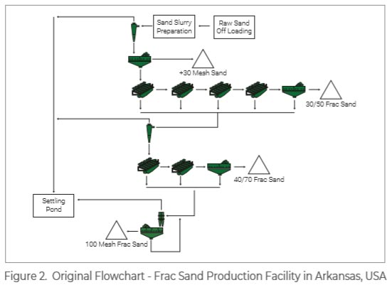 frac-sand-production-flow-chart-at-plant-with-screening-and-dewatering-machines