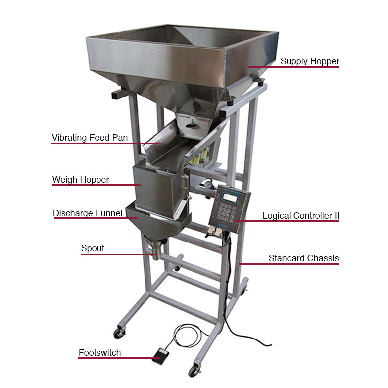 parts of an automatic fill weigh machine for bagging coffee
