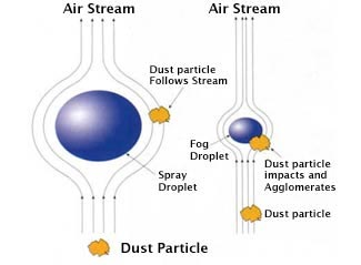 dry fog dust suppression vs dust control misters and sprayers
