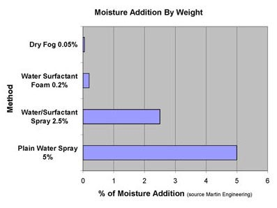 moisture addition by weight for dry fog dust suppression vs water sprayers