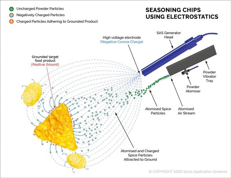 seasoning chips using electrostatics diagram
