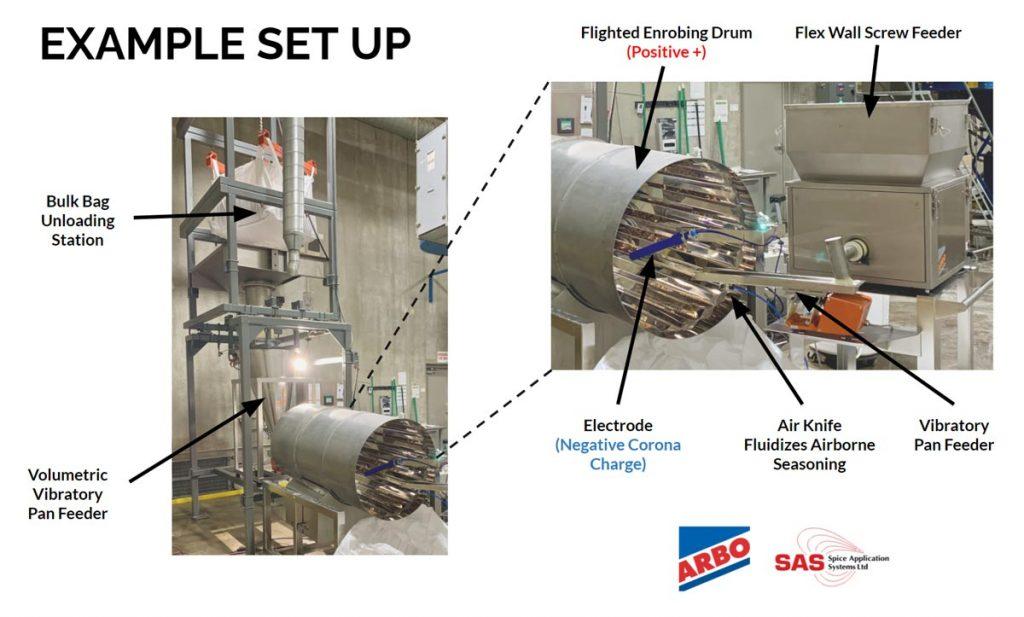 electrostatic food coating and seasoning system example set up