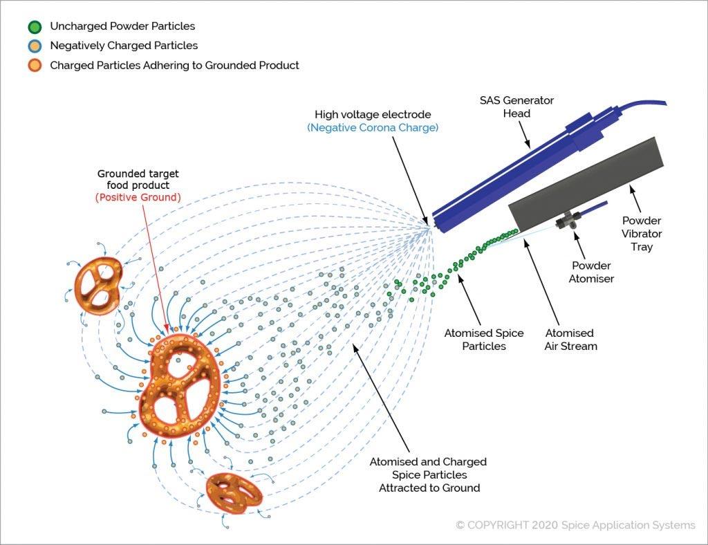 How Coating Foods Using Electrostatics Works